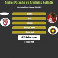 Andrei Patache vs Aristides Soiledis h2h player stats