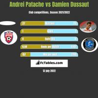Andrei Patache vs Damien Dussaut h2h player stats
