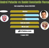 Andrei Patache vs Daniel Constantin Florea h2h player stats