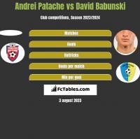 Andrei Patache vs David Babunski h2h player stats