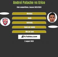 Andrei Patache vs Erico h2h player stats