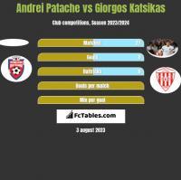 Andrei Patache vs Giorgos Katsikas h2h player stats