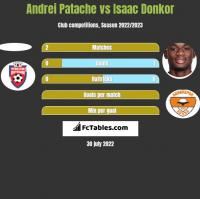 Andrei Patache vs Isaac Donkor h2h player stats