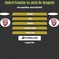 Andrei Patache vs Joris De Gregorio h2h player stats