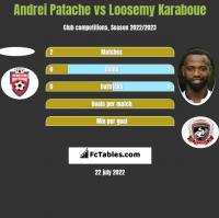 Andrei Patache vs Loosemy Karaboue h2h player stats