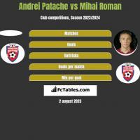 Andrei Patache vs Mihai Roman h2h player stats