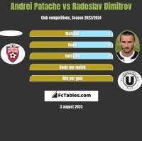 Andrei Patache vs Radoslav Dimitrov h2h player stats