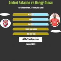 Andrei Patache vs Reagy Ofosu h2h player stats