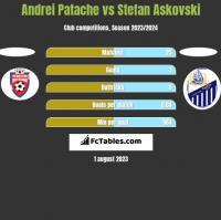 Andrei Patache vs Stefan Askovski h2h player stats