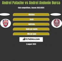 Andrei Patache vs Andrei Andonie Burca h2h player stats