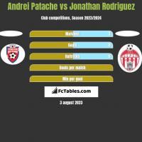 Andrei Patache vs Jonathan Rodriguez h2h player stats