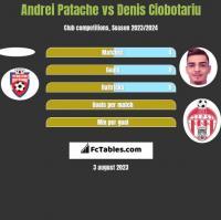 Andrei Patache vs Denis Ciobotariu h2h player stats