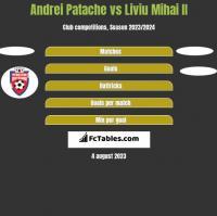 Andrei Patache vs Liviu Mihai II h2h player stats