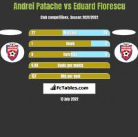Andrei Patache vs Eduard Florescu h2h player stats