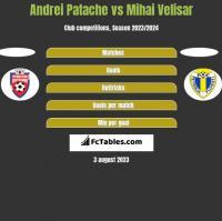 Andrei Patache vs Mihai Velisar h2h player stats