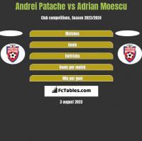 Andrei Patache vs Adrian Moescu h2h player stats