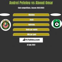 Andrei Peteleu vs Aboud Omar h2h player stats