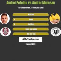 Andrei Peteleu vs Andrei Muresan h2h player stats