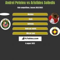 Andrei Peteleu vs Aristides Soiledis h2h player stats