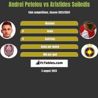 Andrei Peteleu vs Aristides Soiledis h2h player stats