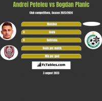 Andrei Peteleu vs Bogdan Planic h2h player stats