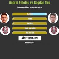 Andrei Peteleu vs Bogdan Tiru h2h player stats