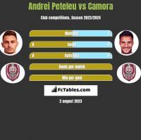 Andrei Peteleu vs Camora h2h player stats