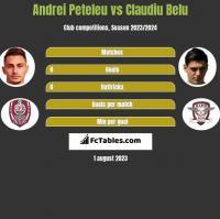 Andrei Peteleu vs Claudiu Belu h2h player stats