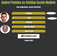 Andrei Peteleu vs Cristian Costel Melinte h2h player stats