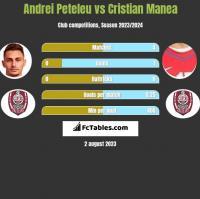 Andrei Peteleu vs Cristian Manea h2h player stats