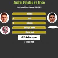 Andrei Peteleu vs Erico h2h player stats
