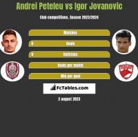 Andrei Peteleu vs Igor Jovanovic h2h player stats