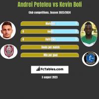 Andrei Peteleu vs Kevin Boli h2h player stats