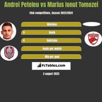 Andrei Peteleu vs Marius Ionut Tomozei h2h player stats