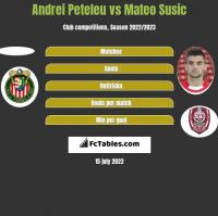 Andrei Peteleu vs Mateo Susic h2h player stats