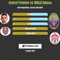 Andrei Peteleu vs Mihai Balasa h2h player stats