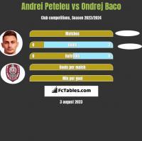 Andrei Peteleu vs Ondrej Baco h2h player stats