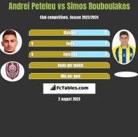 Andrei Peteleu vs Simos Rouboulakos h2h player stats