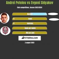 Andrei Peteleu vs Evgeni Shlyakov h2h player stats