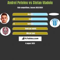 Andrei Peteleu vs Stefan Vladoiu h2h player stats