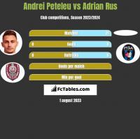 Andrei Peteleu vs Adrian Rus h2h player stats