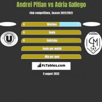 Andrei Pitian vs Adria Gallego h2h player stats
