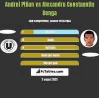 Andrei Pitian vs Alexandru Constanntin Benga h2h player stats