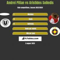 Andrei Pitian vs Aristides Soiledis h2h player stats