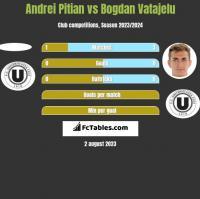 Andrei Pitian vs Bogdan Vatajelu h2h player stats