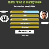 Andrei Pitian vs Bradley Diallo h2h player stats