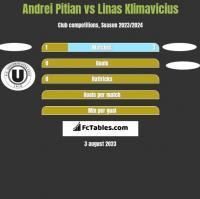 Andrei Pitian vs Linas Klimavicius h2h player stats