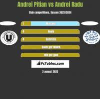Andrei Pitian vs Andrei Radu h2h player stats