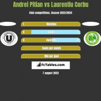 Andrei Pitian vs Laurentiu Corbu h2h player stats