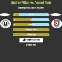 Andrei Pitian vs Cornel Dinu h2h player stats